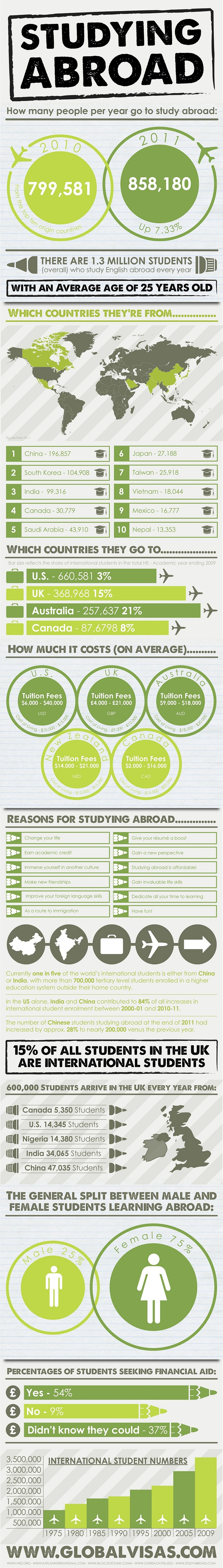 Global-Visas-Studying-Abroad-infographic