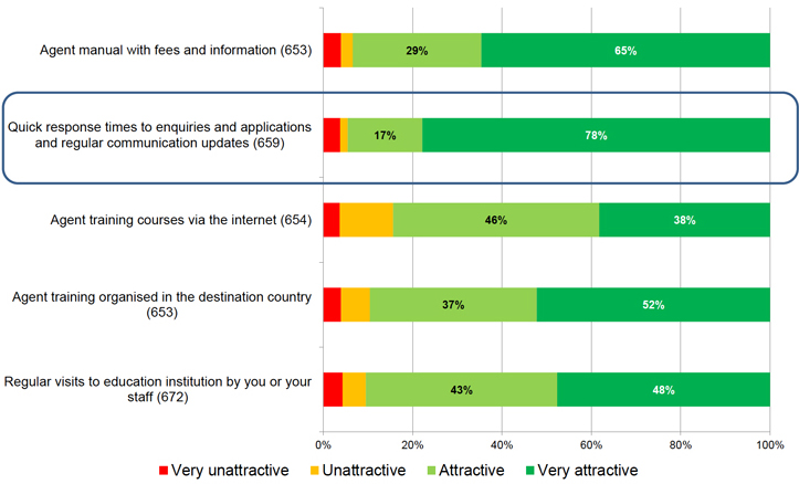 agent-perceptions-as-to-most-effective-marketing-services-provided-by-institutions