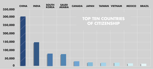 top-ten-countries-of-citizenship-for-international-students-in-the-us-july-2015