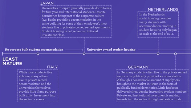 the-evolution-of-the-student-housing-market