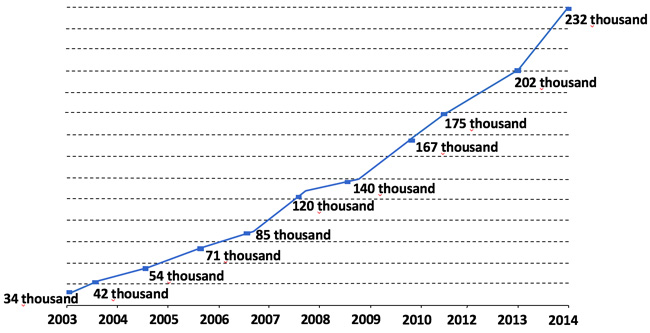 the-growth-of-brazilian-outbound-mobility-2003-2014