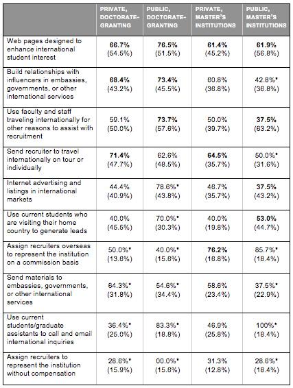 graduate school recruitment table
