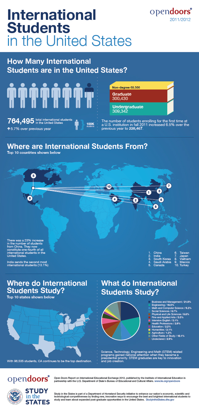 international-students-in-usa