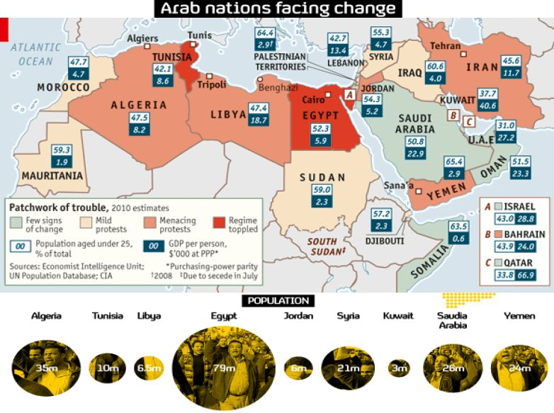 Trends shaping higher education in the Middle East and North – Map of the Arab Spring