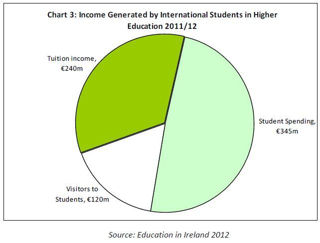ireland-international-students-revenue