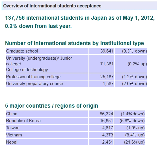 international-students-in-japan-2012