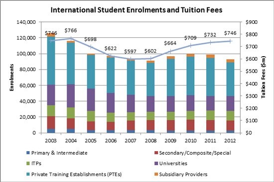 international-student-enrolment-and-tuition-fees-for-new-zealand-2003-2012