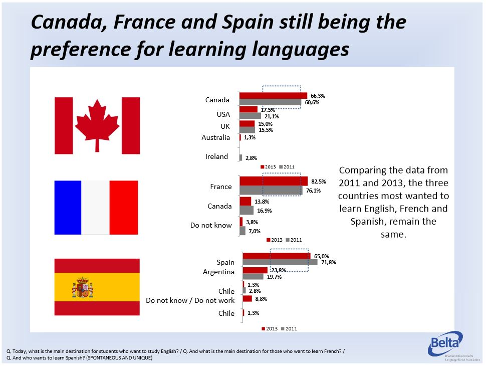 Countriespreferenceforlearninglanguages ICEF Monitor - Countries and languages