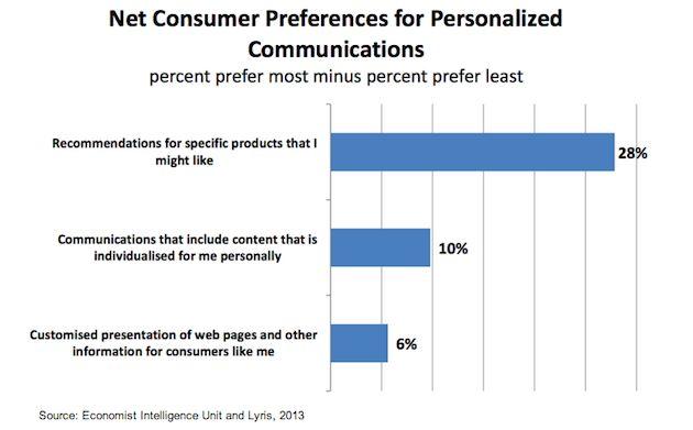consumer-personalization-preferences