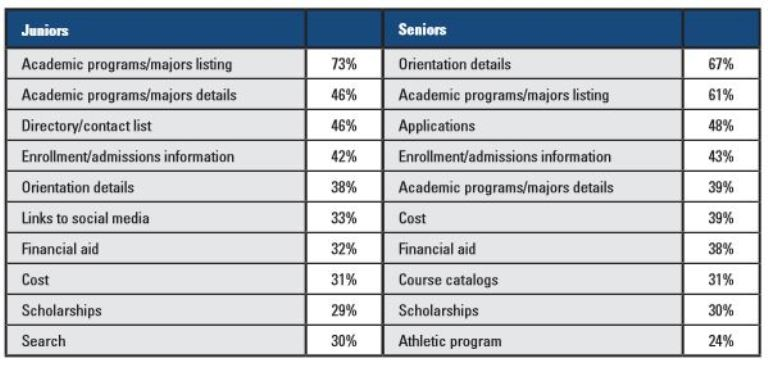 content-priorities-for-us-juniors-and-seniors-browsing-educator-websites-on-mobile-devices