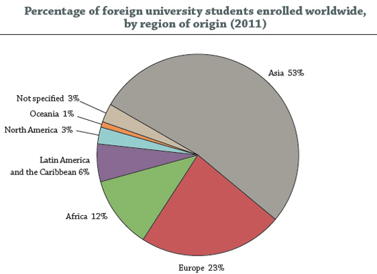 percentage-of-foreign-university-students-enrolled-worldwide