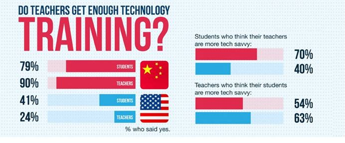 do-teachers-get-enough-technology