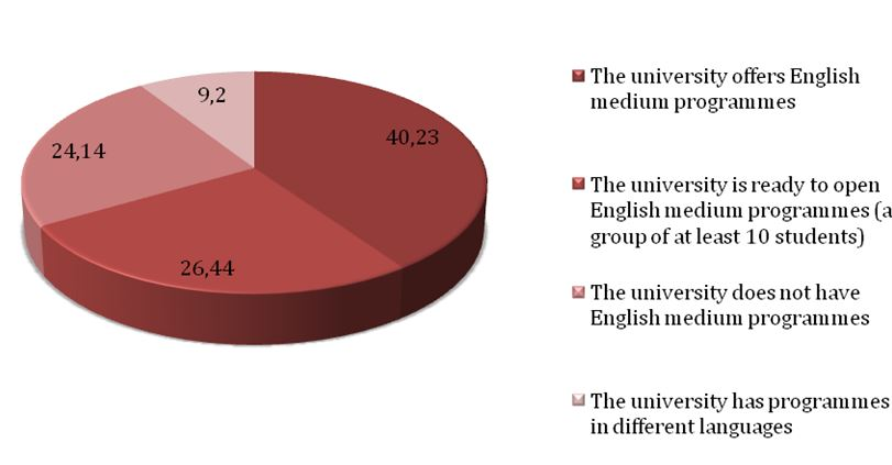 percentage-of-responding-cis-universities-with-instruction-in-english