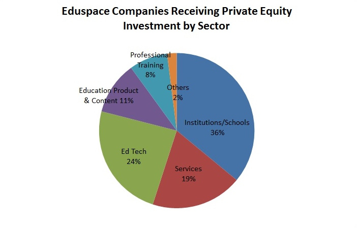 tracking-us-equity-investments-in-education-by-investment-type