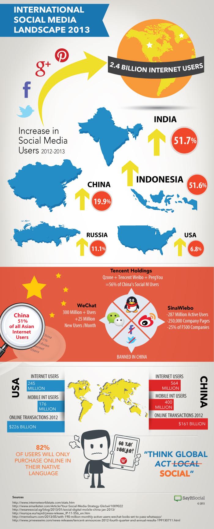international-social-media-landscape