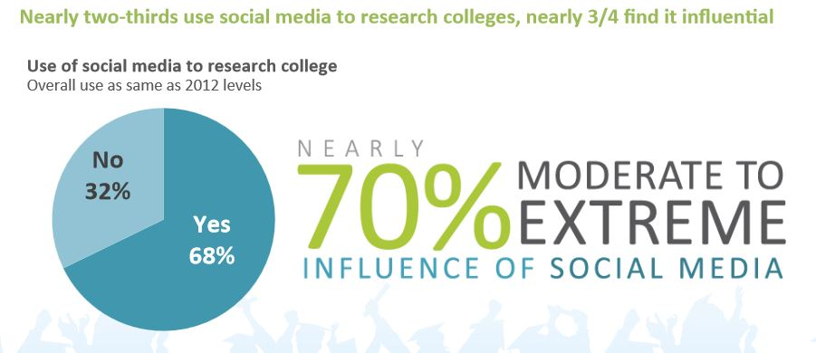 social-media-and-college-search