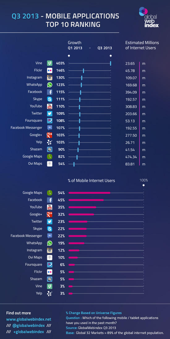 mobile-applications-top-10-rankings