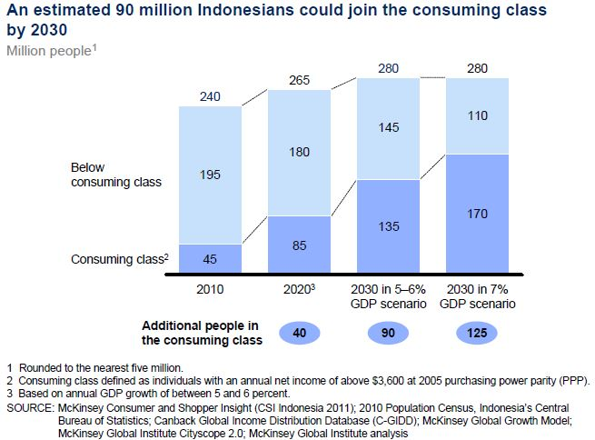 indonesias-population-by-income-level