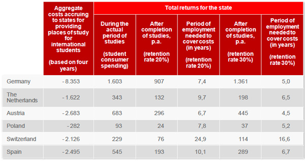 total-return-of-state-funding-if-international-students-remain-in-a-host-country