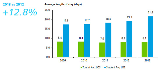 average-length-stay
