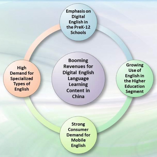 catalysts-for-growth-in-digital-english-language-learning-market-in-china-2013-2018