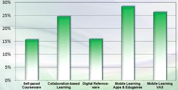 projected-growth-for-chinese-market-through-2018-for-leading-digital-learning-product-categories