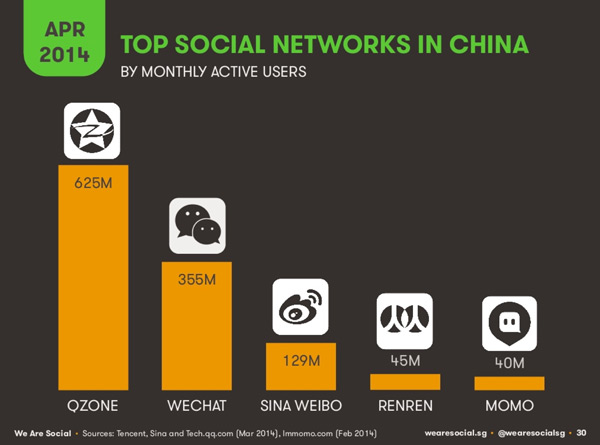 top-social-networks-in-china-by-monthly-active-users