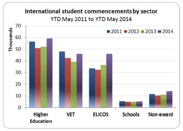 international-student-commencements-in-australia