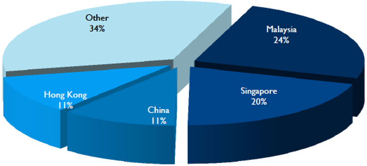 top-five-countries-for-offshore-programmes-2014