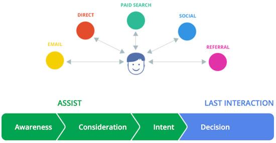 google-marketing-channels