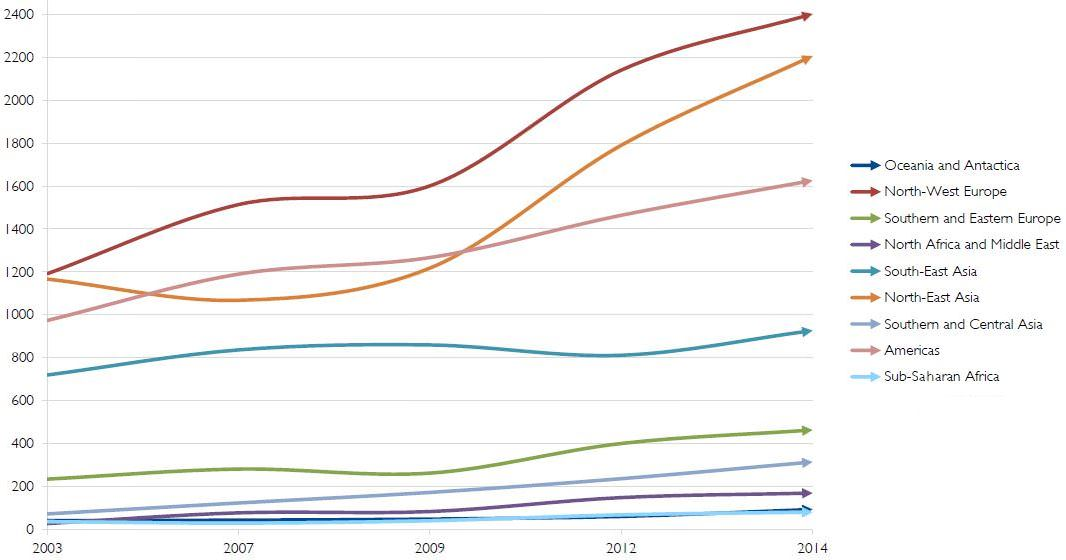 number-of-formal-higher-education-agreements-by-region-2003-2014
