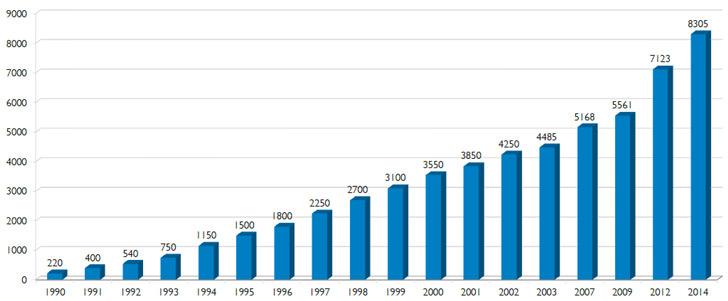 number-of-formal-agreements-between-australian-universities-and-international-institutions-1990-2014