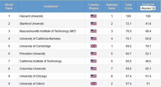 Subject Ranking Usa Universities