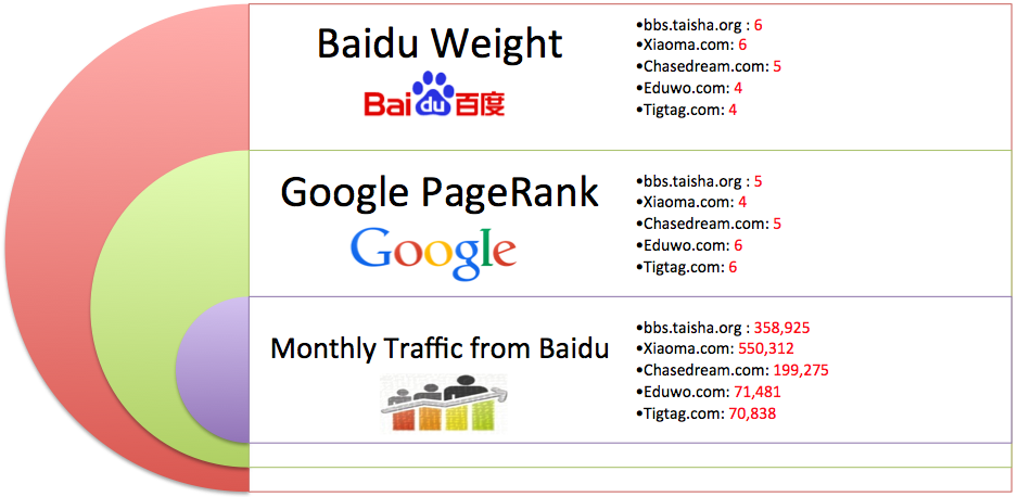 baidu weights-google-rankings-and-monthly-traffic-estimates-for-leading-study-abroad-websites-identified-in-intead-research