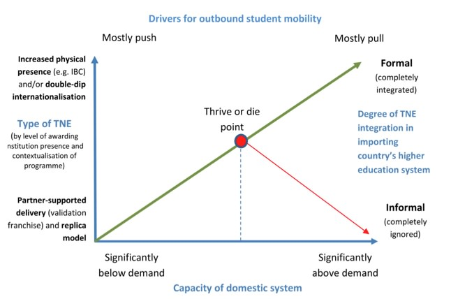 a-developmental-process-model-for-the-market