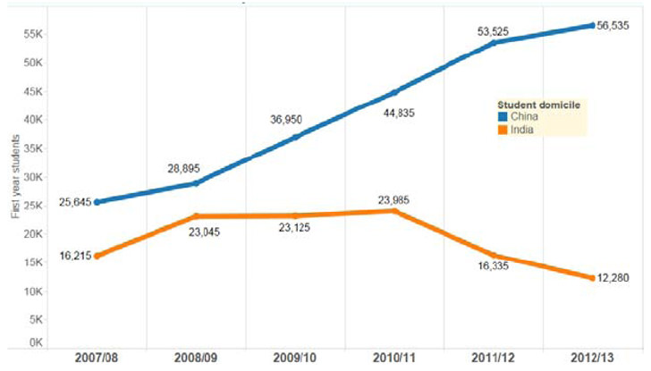 first-year-enrolments-of-students-from-china-and-india-in-the-uk-2007–2013