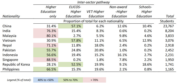 top-10-nationalities-and-their-direct-and-indirect-inter-sector-study-pathway-to-higher-education