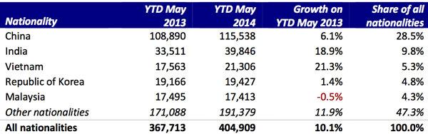 top-nationalities-australian-enrolment-ytd-may-2014