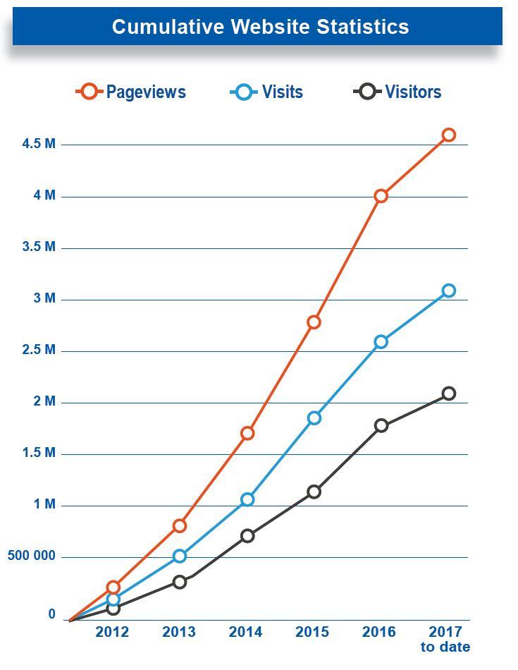 cumulative-web-stats