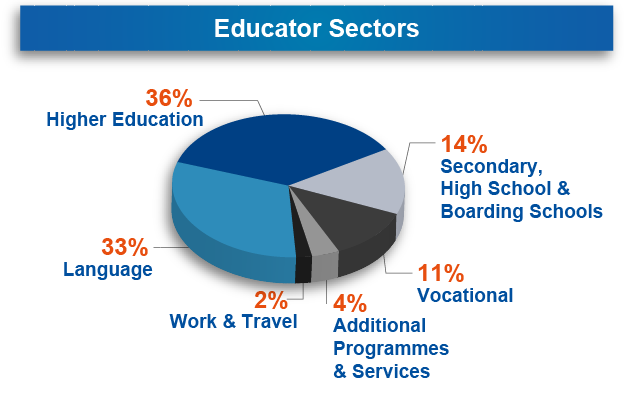 educator-sectors-april-2017