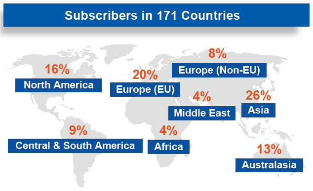 subscribers-in-countries-Aug-2016