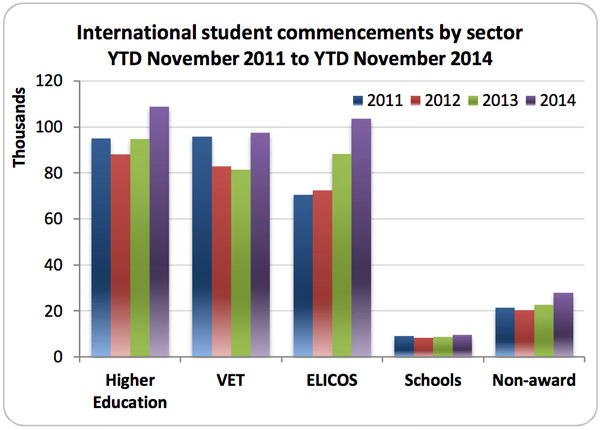 international-student-commencements-by-sector-ytd-november-2011-to-ytd-november-2014