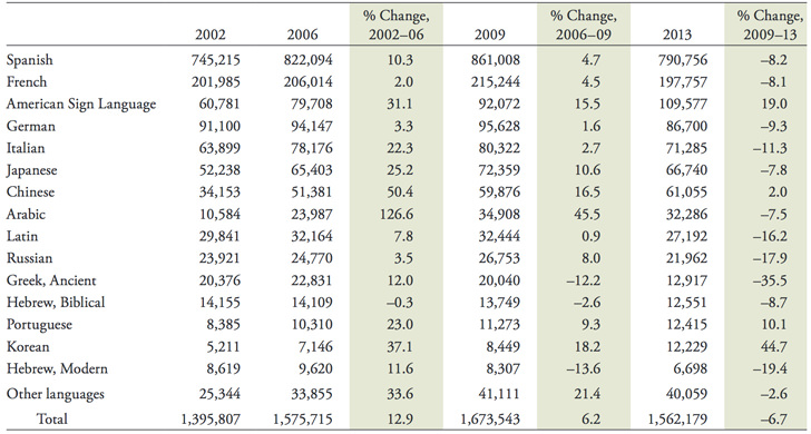 us-enrolment-in-foreign-language-studies-and-percentage-change-from-2002-2006-2006-2009-and-2009-2013