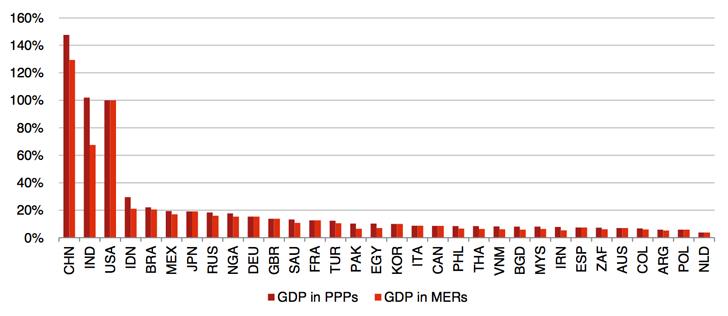 PWC-relative-GDP