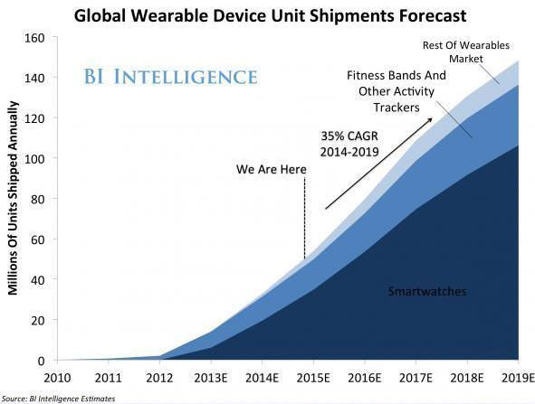 global-wearable-device-unit-shipments-forecast