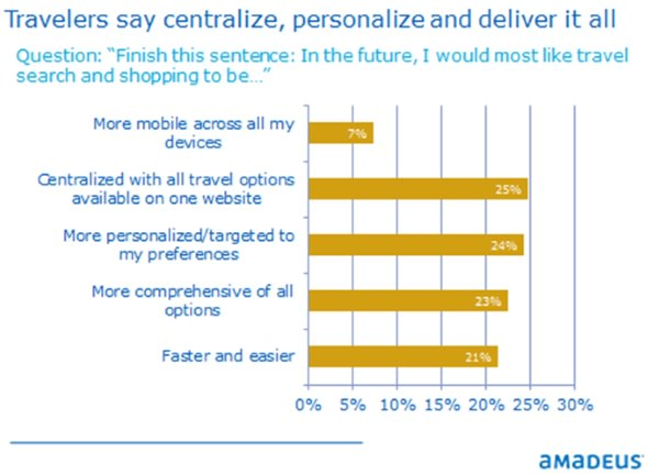 travellers-say-centralise-personalise-and-deliver-it-all