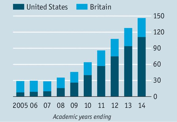 uk vs usa education essay Average years of schooling of adults: average years of schooling of adults is the years of formal schooling received, on average, by adults.