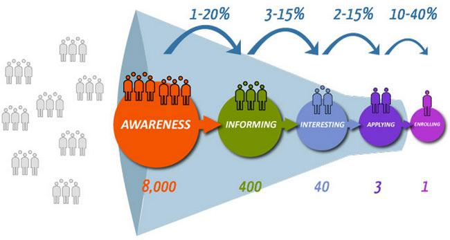 the student recruitment funnel 5 steps towards enrolment - International Student Recruiter
