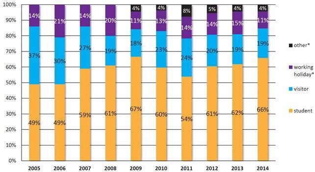 proportion-of-elicos-enrolment-in-australia-by-visa-type-2005-2014