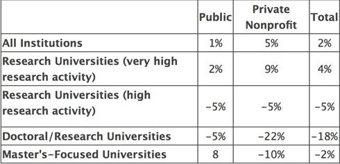 percentage-change-in-international-graduate-applications